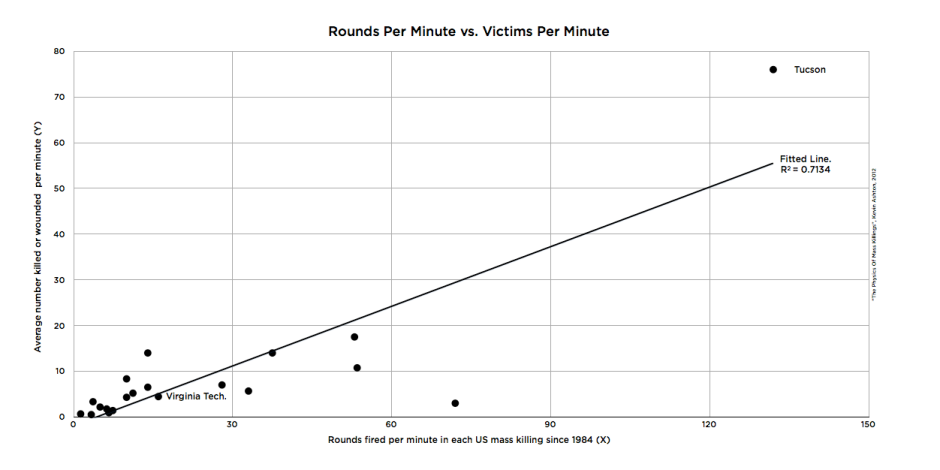 Rounds Per Minute vs. Victims Per Minute