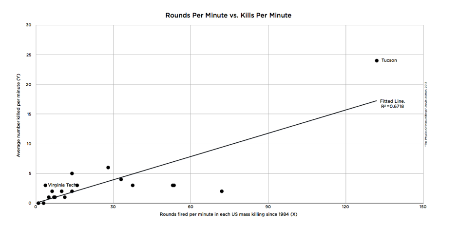 Rounds Per Minute vs. Kills Per Minute
