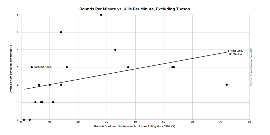 Rounds Per Minute vs. Kills Per Minute, Excluding Tucson