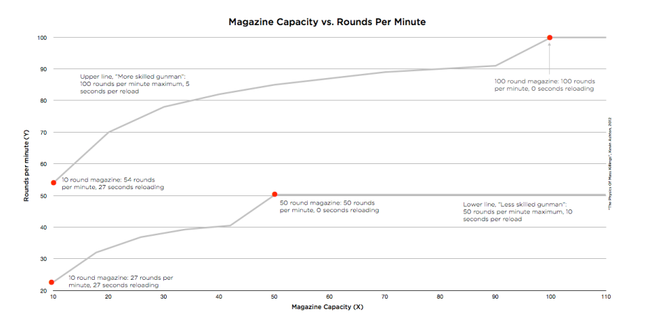Magazine Capacity vs. Rounds Per Minute