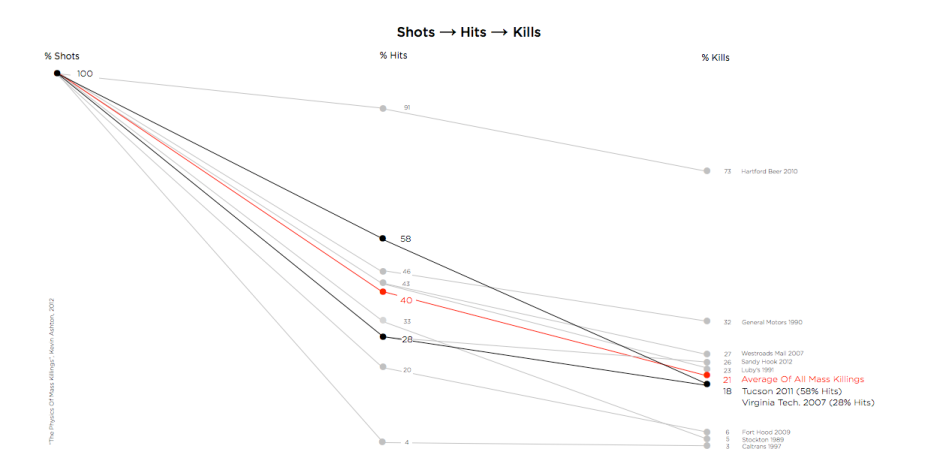 Shots → Hits → Kills